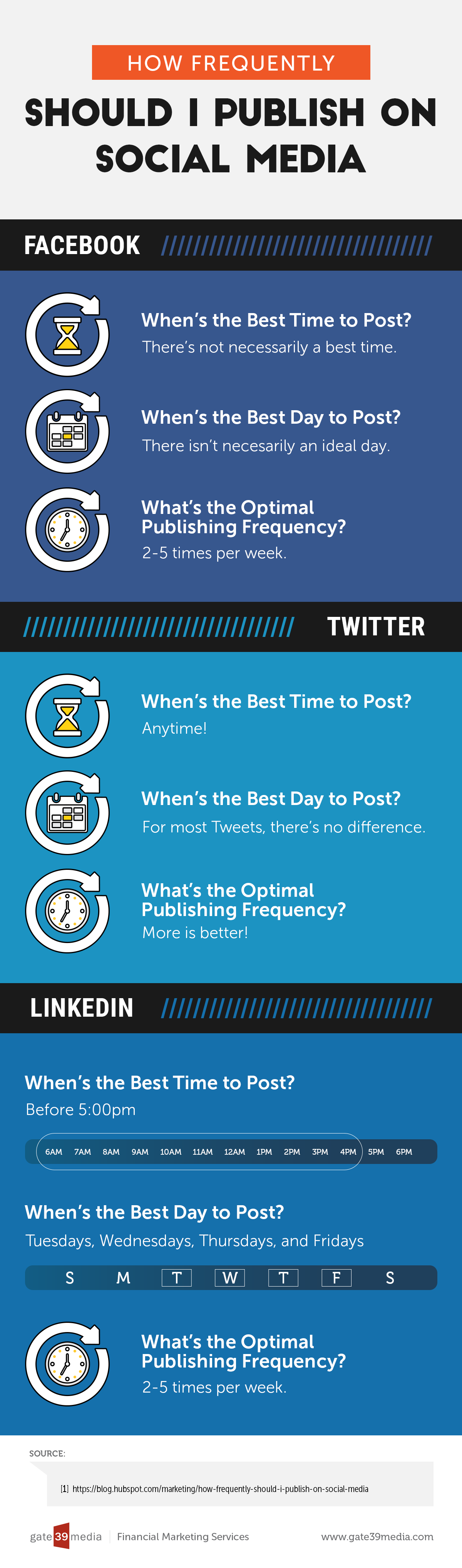 How Frequently to Publish on Social Media