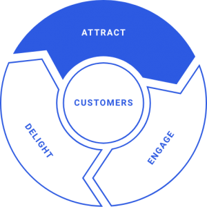 Attract Phase of the Inbound Marketing Flywheel