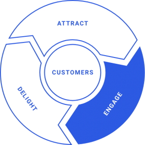 Engage Phase of the Inbound Marketing Flywheel